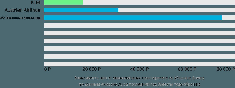 Динамика цен в зависимости от авиакомпании, совершающей перелет из Кёльна в Днепр