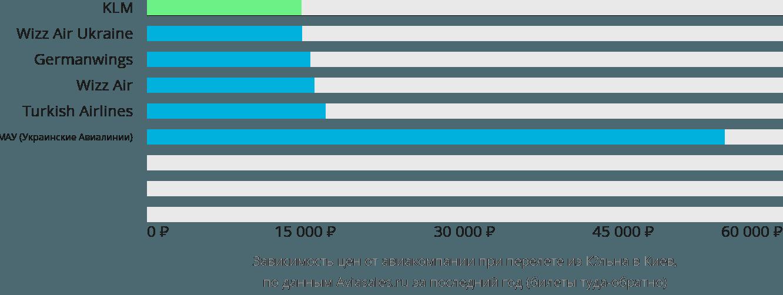Динамика цен в зависимости от авиакомпании, совершающей перелет из Кёльна в Киев