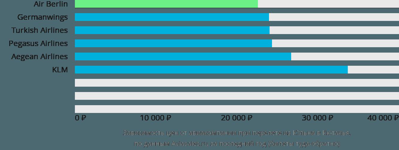 Динамика цен в зависимости от авиакомпании, совершающей перелет из Кёльна в Кютахья