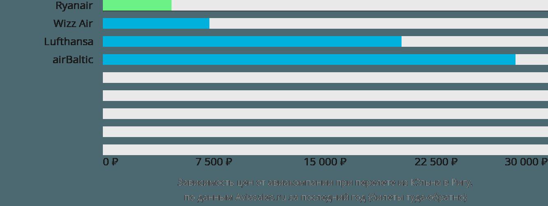 Динамика цен в зависимости от авиакомпании, совершающей перелет из Кёльна в Ригу