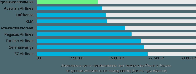 Динамика цен в зависимости от авиакомпании, совершающей перелёт из Кёльна в Россию