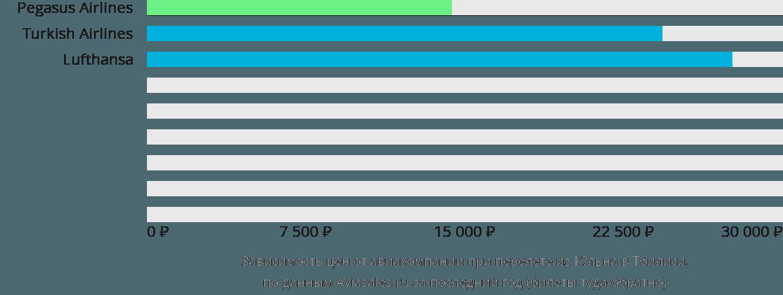 Динамика цен в зависимости от авиакомпании, совершающей перелет из Кёльна в Тбилиси