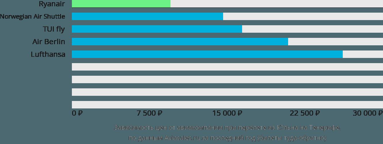 Динамика цен в зависимости от авиакомпании, совершающей перелет из Кёльна на Тенерифе