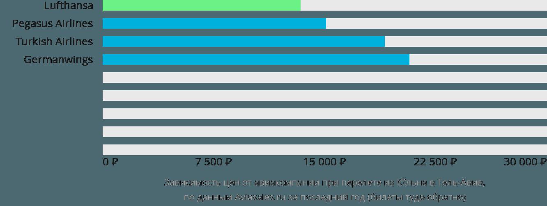Динамика цен в зависимости от авиакомпании, совершающей перелет из Кёльна в Тель-Авив