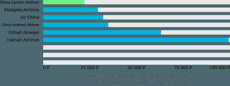 Динамика цен в зависимости от авиакомпании, совершающей перелет из Чанчуня