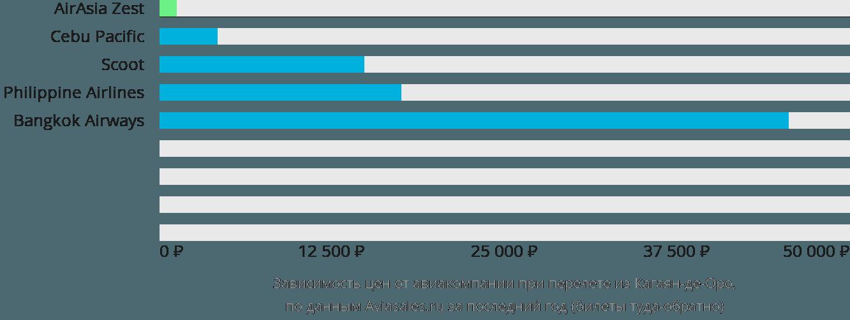 Динамика цен в зависимости от авиакомпании, совершающей перелет из Кагаян-де-Оро