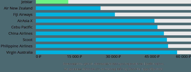 Динамика цен в зависимости от авиакомпании, совершающей перелет из Крайстчерча