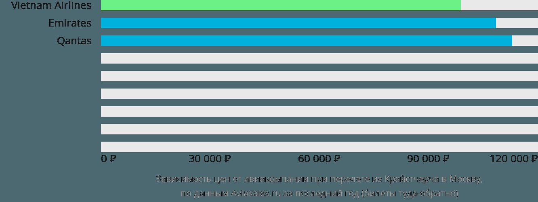 Динамика цен в зависимости от авиакомпании, совершающей перелет из Крайстчерча в Москву