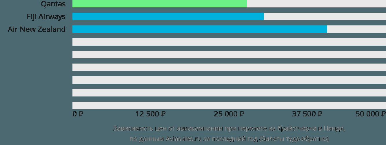 Динамика цен в зависимости от авиакомпании, совершающей перелет из Крайстчерча в Нанди