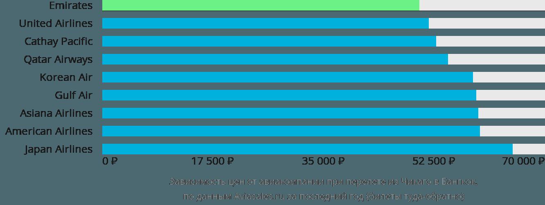 Динамика цен в зависимости от авиакомпании, совершающей перелет из Чикаго в Бангкок