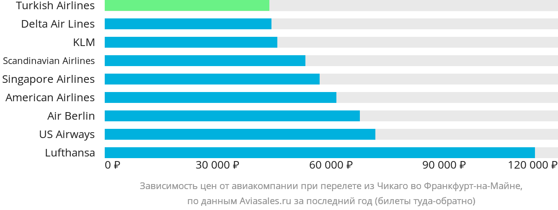 Динамика цен в зависимости от авиакомпании, совершающей перелет из Чикаго во Франкфурт-на-Майне