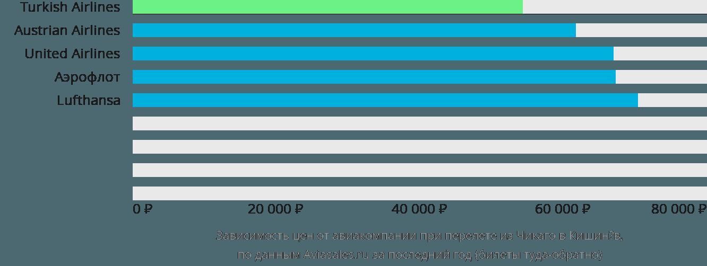 Динамика цен в зависимости от авиакомпании, совершающей перелет из Чикаго в Кишинёв