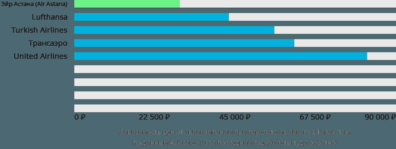 Динамика цен в зависимости от авиакомпании, совершающей перелет из Чикаго в Казахстан