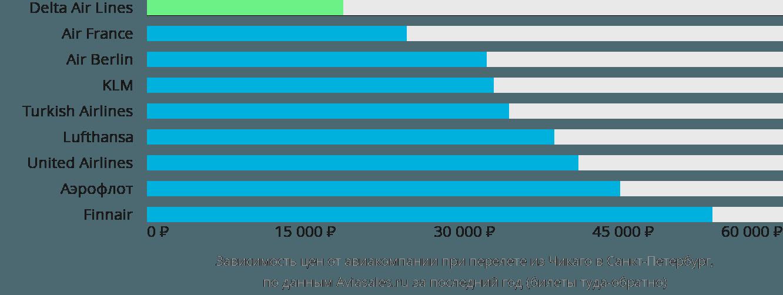 Динамика цен в зависимости от авиакомпании, совершающей перелет из Чикаго в Санкт-Петербург