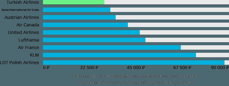 Динамика цен в зависимости от авиакомпании, совершающей перелет из Чикаго в Львов
