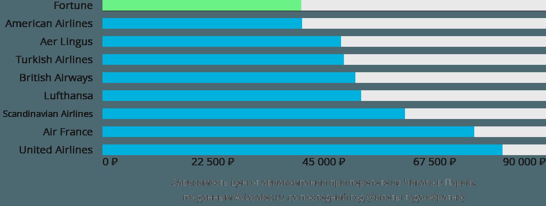 Динамика цен в зависимости от авиакомпании, совершающей перелет из Чикаго в Париж