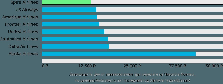 Динамика цен в зависимости от авиакомпании, совершающей перелет из Чикаго в Финикс