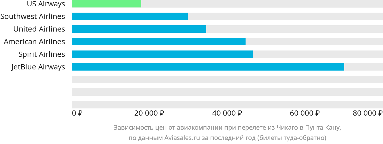 Динамика цен в зависимости от авиакомпании, совершающей перелет из Чикаго в Пунта-Кану