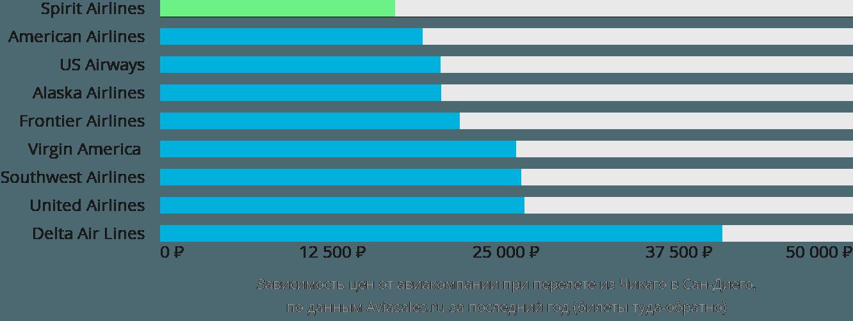 Динамика цен в зависимости от авиакомпании, совершающей перелет из Чикаго в Сан-Диего