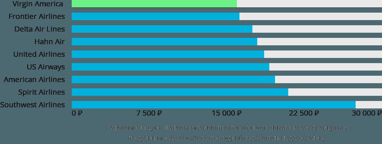 Динамика цен в зависимости от авиакомпании, совершающей перелет из Чикаго в Сан-Франциско