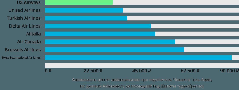 Динамика цен в зависимости от авиакомпании, совершающей перелет из Чикаго в Тель-Авив