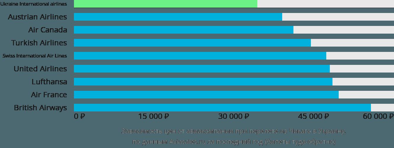 Динамика цен в зависимости от авиакомпании, совершающей перелёт из Чикаго в Украину