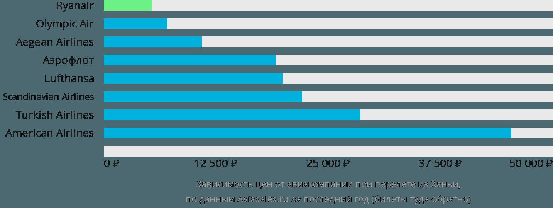 Динамика цен в зависимости от авиакомпании, совершающей перелет из Ханьи