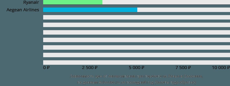 Динамика цен в зависимости от авиакомпании, совершающей перелет из Ханьи в Салоники