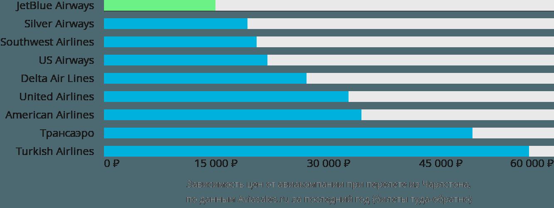 Динамика цен в зависимости от авиакомпании, совершающей перелет из Чарлстона
