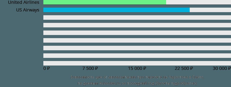 Динамика цен в зависимости от авиакомпании, совершающей перелет из Чарлстона в Сиэтл