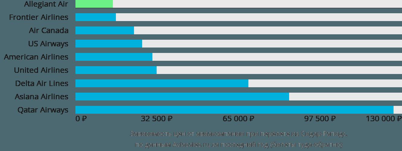 Динамика цен в зависимости от авиакомпании, совершающей перелет из Сидар-Рапидс