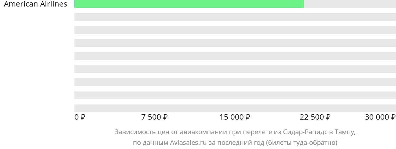 Динамика цен в зависимости от авиакомпании, совершающей перелет из Сидар-Рапидс в Тампу