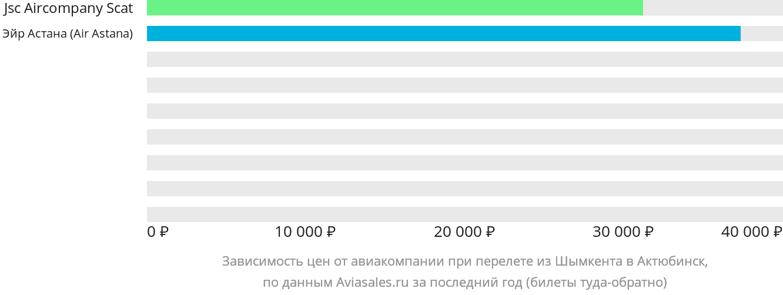 Динамика цен в зависимости от авиакомпании, совершающей перелет из Шымкента в Актобе