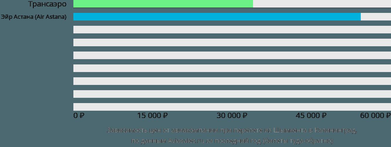 Динамика цен в зависимости от авиакомпании, совершающей перелет из Шымкента в Калининград