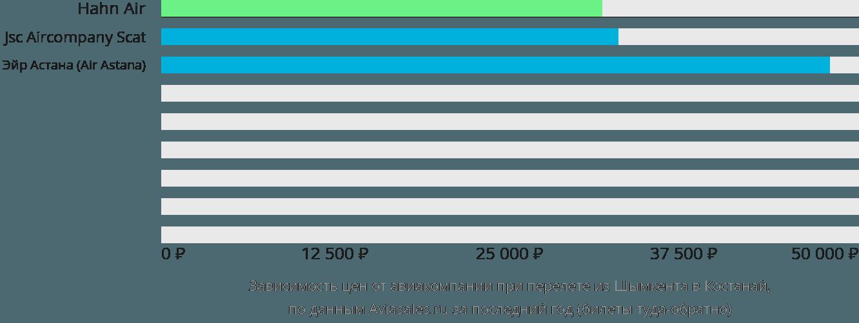 Динамика цен в зависимости от авиакомпании, совершающей перелет из Шымкента в Костанай