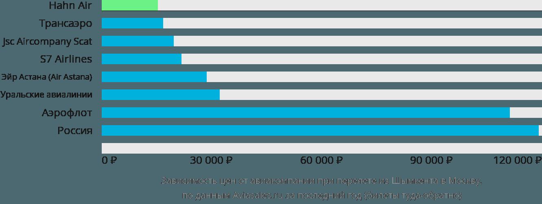 Динамика цен в зависимости от авиакомпании, совершающей перелет из Шымкента в Москву