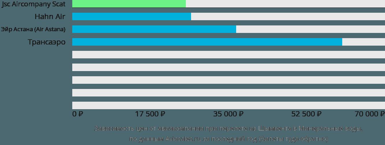 Динамика цен в зависимости от авиакомпании, совершающей перелет из Шымкента в Минеральные воды