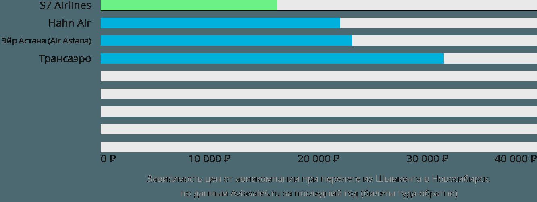 Динамика цен в зависимости от авиакомпании, совершающей перелет из Шымкента в Новосибирск
