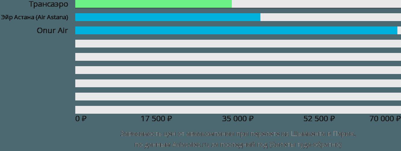 Динамика цен в зависимости от авиакомпании, совершающей перелет из Шымкента в Париж