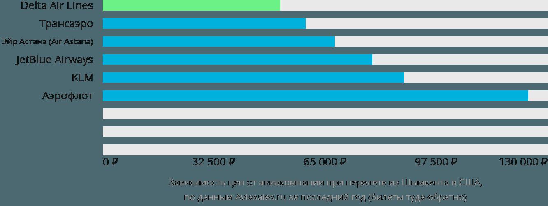 Динамика цен в зависимости от авиакомпании, совершающей перелет из Шымкента в США