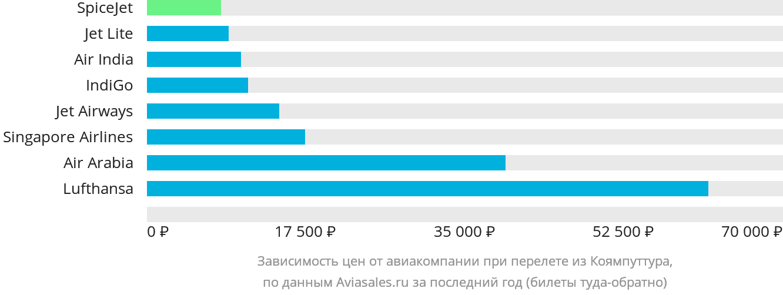 Динамика цен в зависимости от авиакомпании, совершающей перелет из Коямпуттура