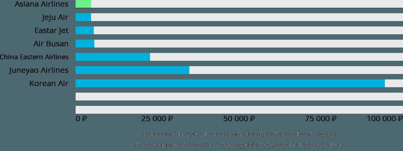 Динамика цен в зависимости от авиакомпании, совершающей перелет из Чеджу