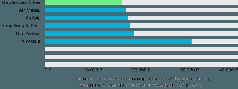 Динамика цен в зависимости от авиакомпании, совершающей перелет из Чунцина в Бангкок
