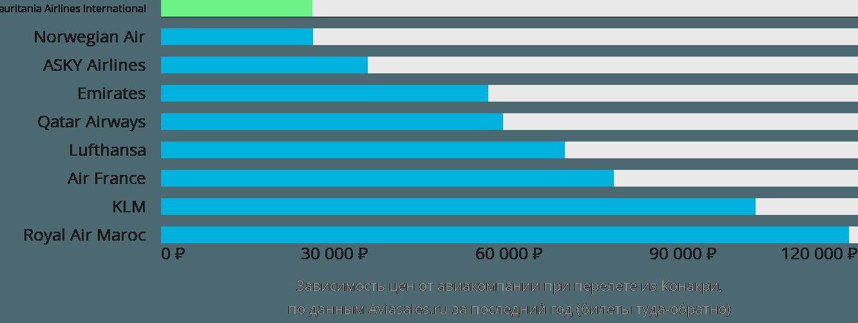 Динамика цен в зависимости от авиакомпании, совершающей перелет из Конакри