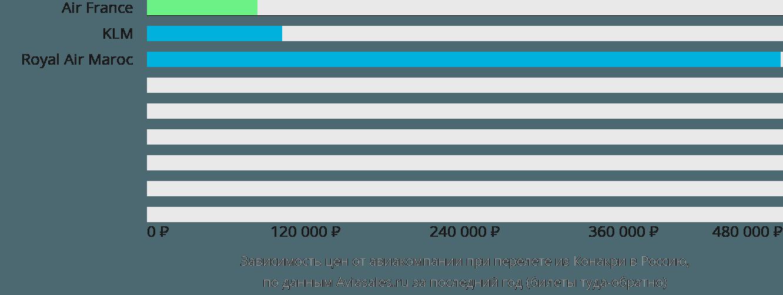 Динамика цен в зависимости от авиакомпании, совершающей перелёт из Конакри в Россию