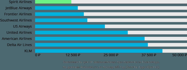 Динамика цен в зависимости от авиакомпании, совершающей перелет из Кливленда
