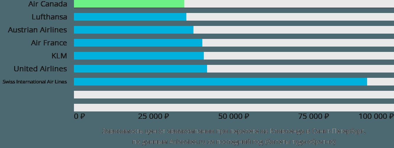 Динамика цен в зависимости от авиакомпании, совершающей перелет из Кливленда в Санкт-Петербург