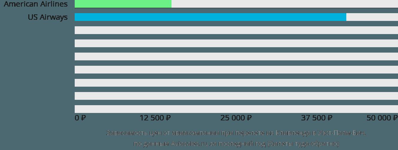 Динамика цен в зависимости от авиакомпании, совершающей перелет из Кливленда в Уэст-Палм-Бич