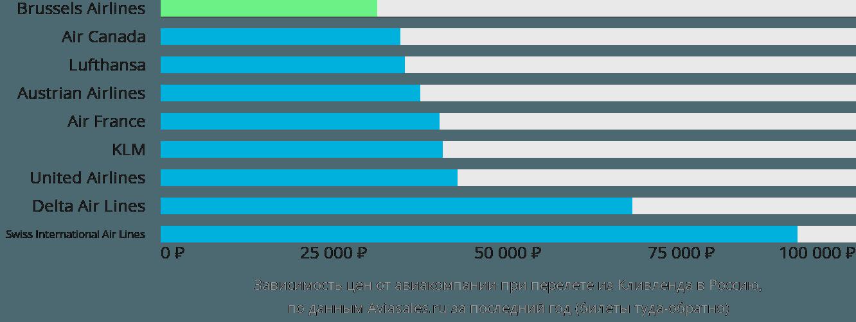 Динамика цен в зависимости от авиакомпании, совершающей перелет из Кливленда в Россию