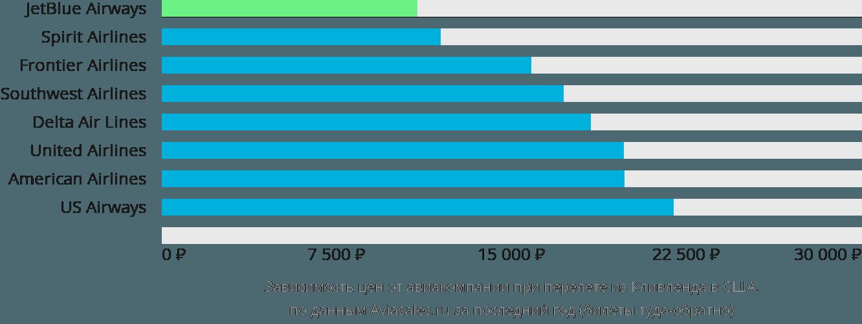 Динамика цен в зависимости от авиакомпании, совершающей перелет из Кливленда в США